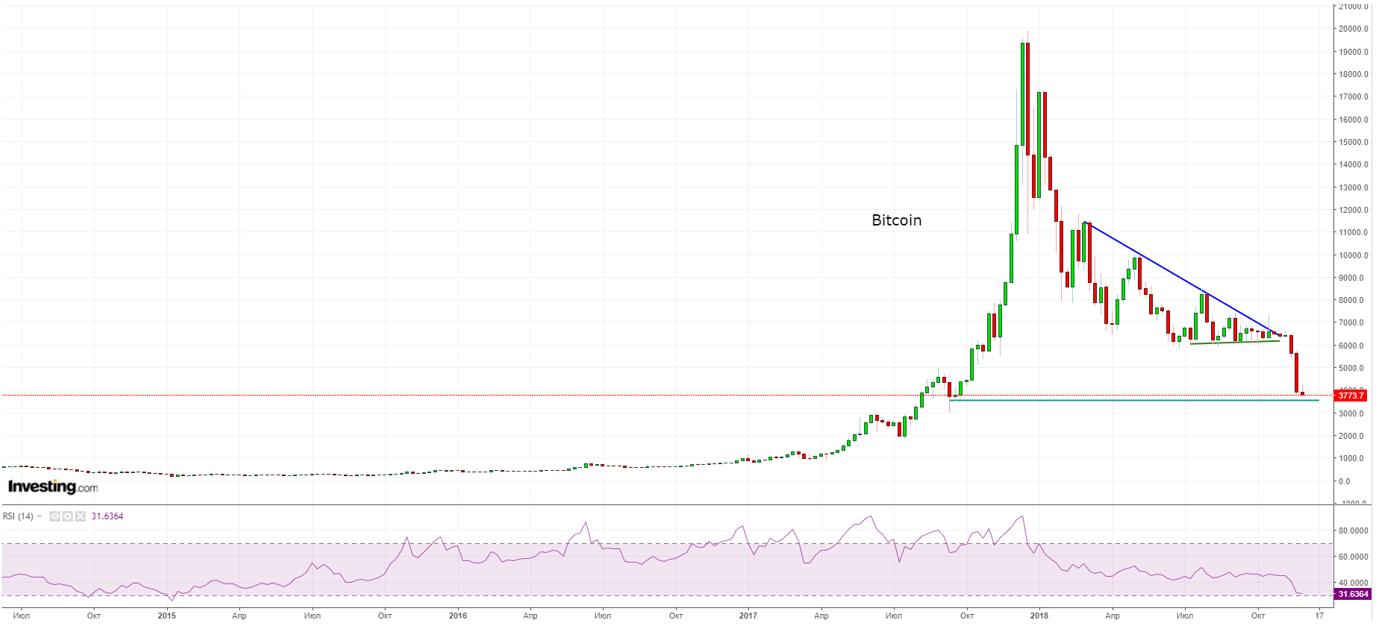 Bitcoin ниже $4000: какими были 16 циклов роста и падения