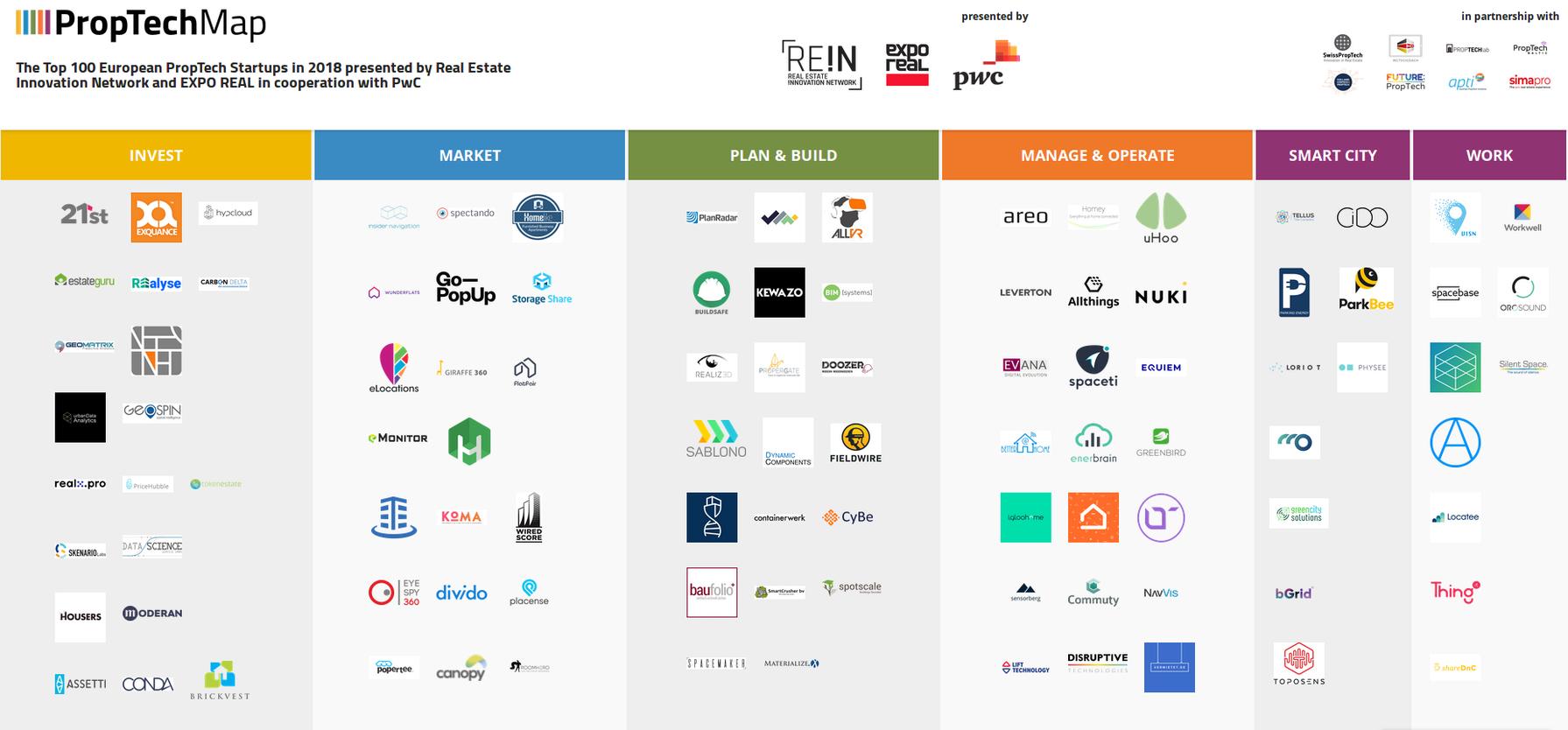 Топ-100 европейских проптех-стартапов