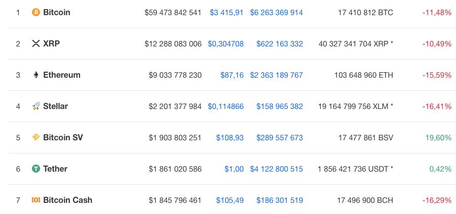 Курс семи крупнейших по капитализации криптовалют на 7 декабря 9.50 по мск по версии Coinmarketcap