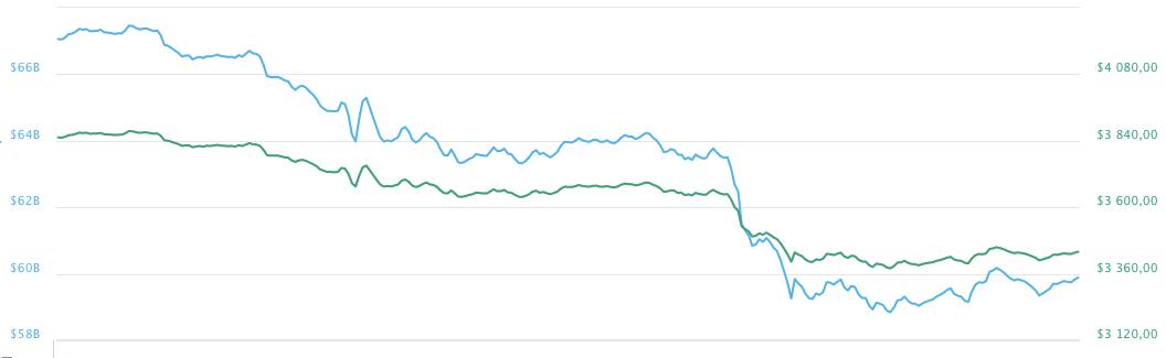 Динамика курса bitcoin за прошедшие сутки