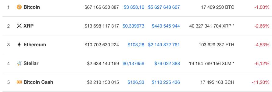 Курс пяти крупнейших криптовалют на 6 декабря 9.30 по мск по версии Coinmarketcap