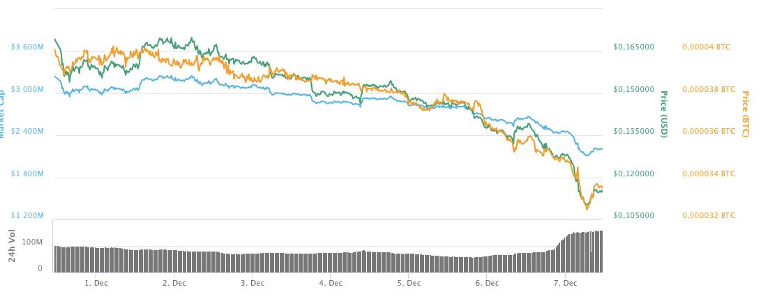 Динамика курса XLM за прошедшую неделю по версии Coinmarketcap