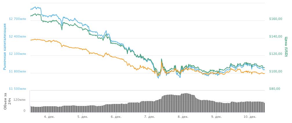 Динамика курса BCH за неделю с 3.12 по 10.12 по версии Coinmarketcap