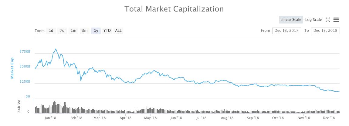 Общая капитализация рынка цифровых валют за 2018 год по версии Coinmarketcap