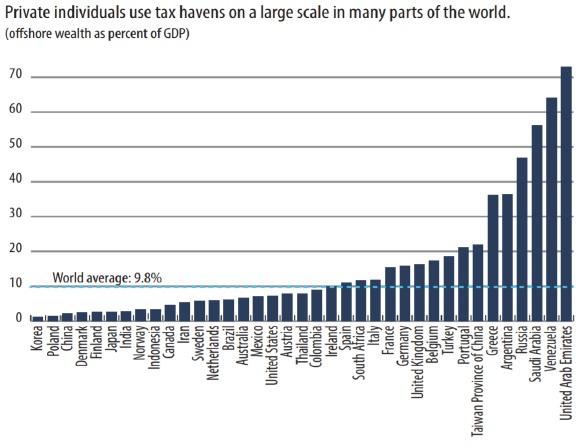 Доля частных лиц в населении разных стран, хранящих свои сбережения в офшорах