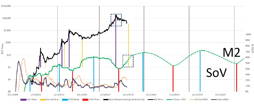 Корреляция курса bitcoin с трендами UTXO