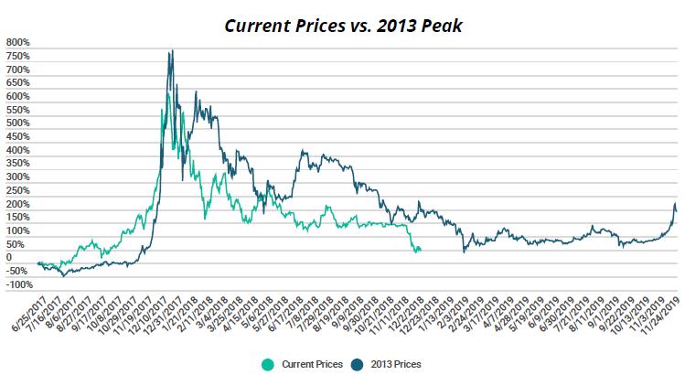 Сравнение графиков изменения стоимости bitcoin в 2013 и 2017-2018 годах