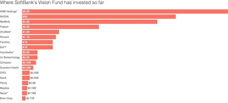 Вложения SoftBank Vision Fund /