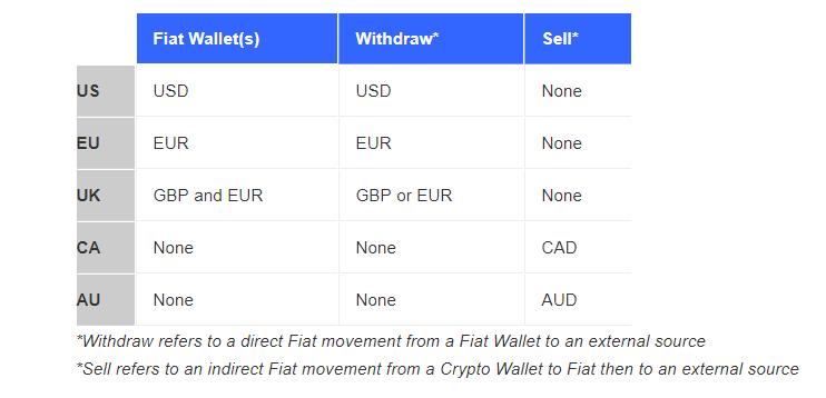 возможность вывода фиатных валют на Coinbase