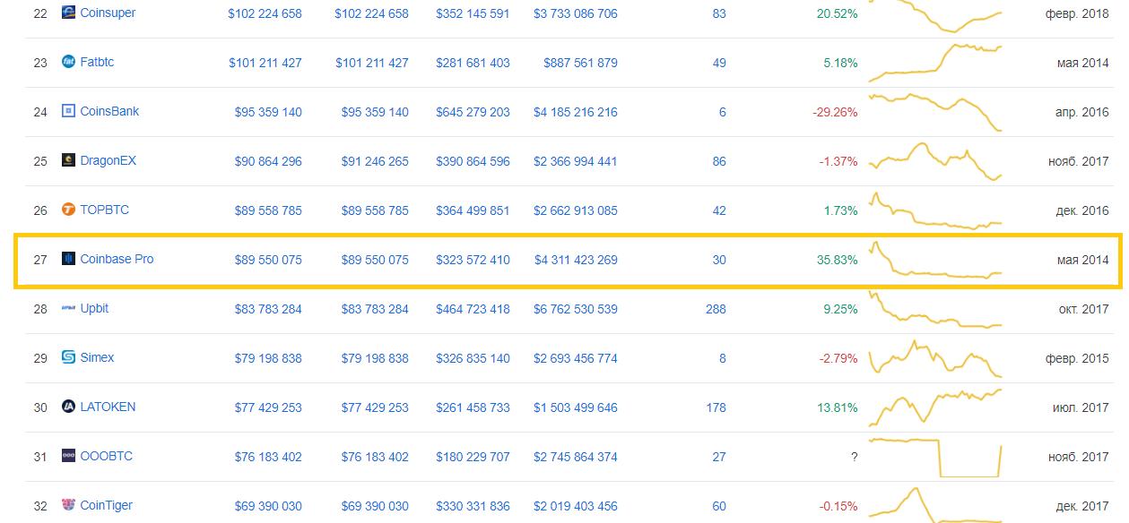 объем торгов на Coinbase