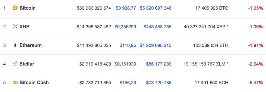 Курс пяти крупнейших по капитализации валют на 4 декабря 9.40 по мск по версии Coinmarketcap