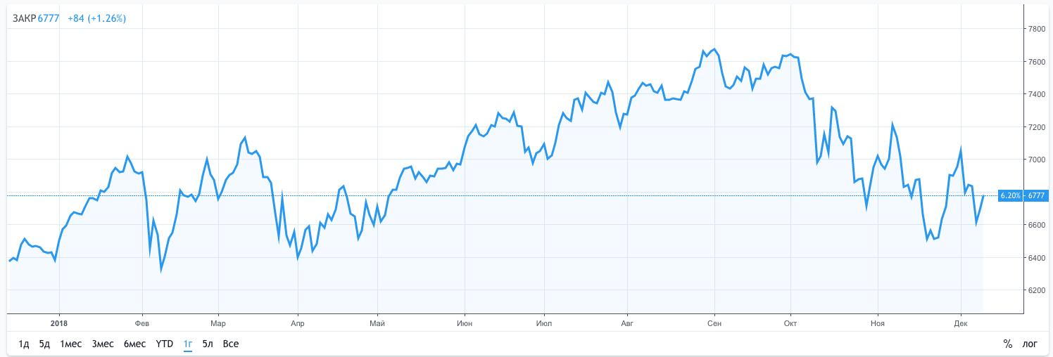 Динамика индекса NASDAQ 100.