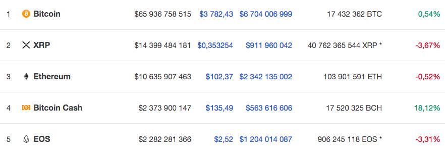 Топ-5 крупнейших по капитализации криптовалют по версии Coinmarketcap на 10.10 по мск