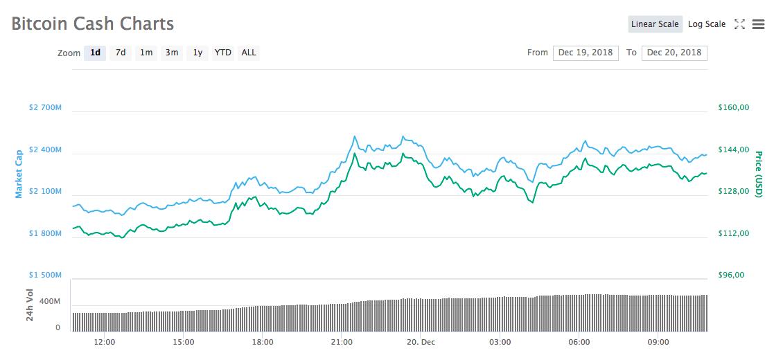 Динамика курса Bitcoin Cash в период с 19 по 20 декабря