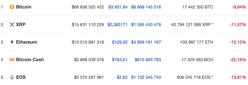 Курсы пяти крупнейших по капитализации криптовалют по версии Coinmarketcap