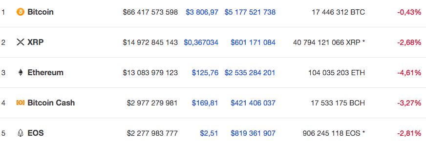 Курсы пяти крупнейших по капитализации криптовалют на 27 декабря 10.30 по мск по версии Coinmarketcap