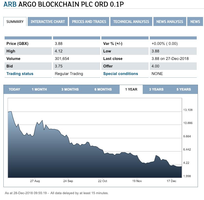 Котировки Argo Blockchain