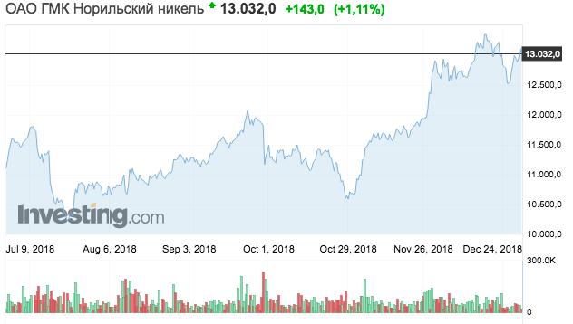 """Динамика курса акций ОАО ГИК """"Норильский никель"""" за последние шесть месяцев"""