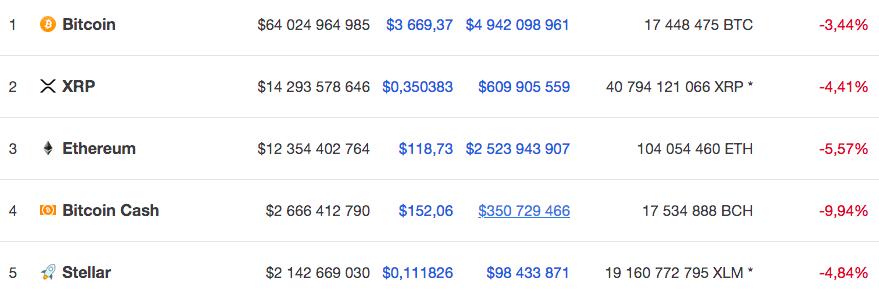 Курс пяти крупнейших по капитализации криптовалют на 28 декабря 10.40 по мск по версии Coinmarketcap