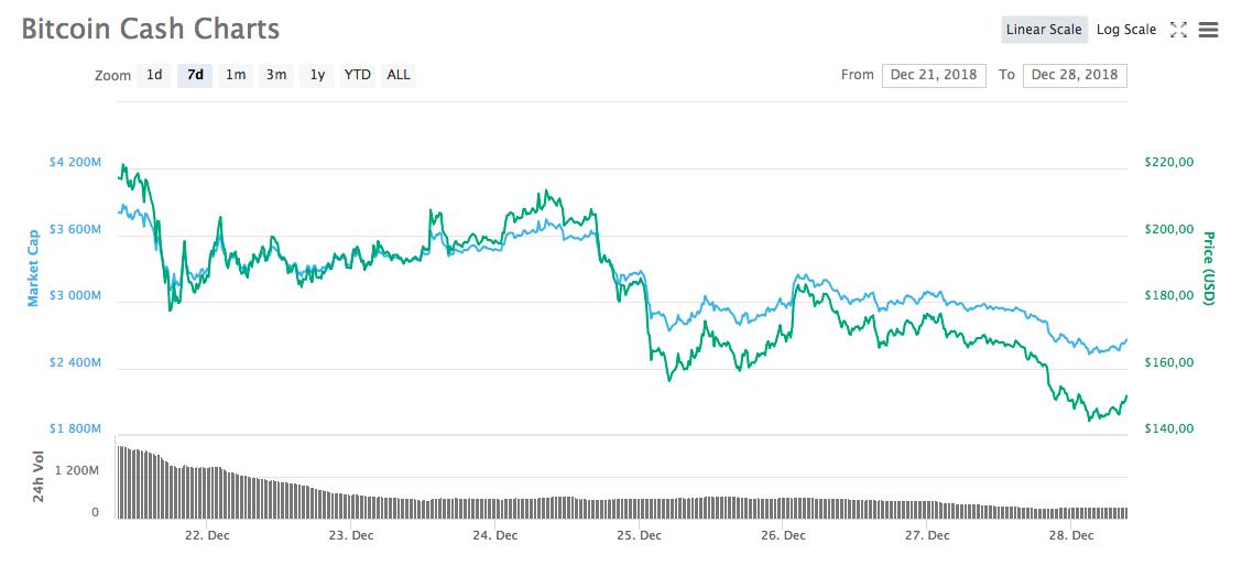 График курса Bitcoin Cash за период с 21 по 28 декабря
