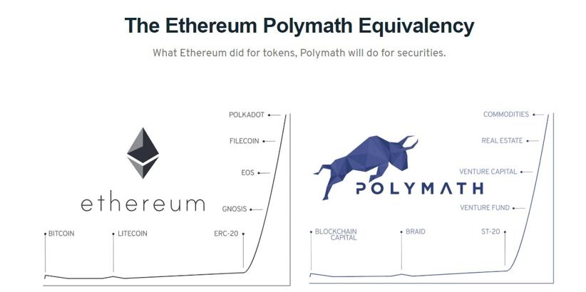 Сравнение проекта Polymath и Ethereum