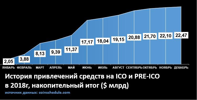 ICO и Pre-ICO в 2018 году.