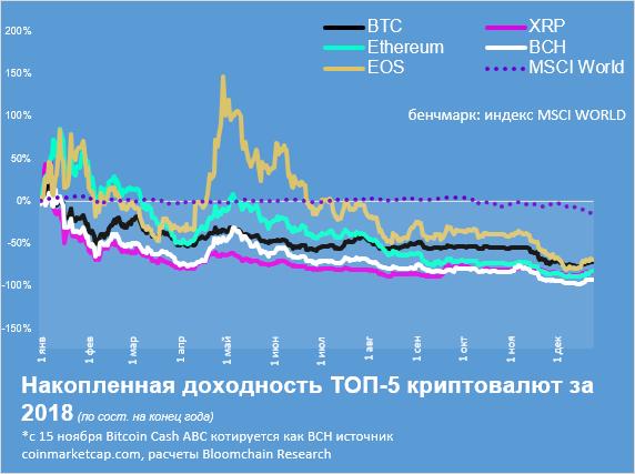Накопленная доходность топ-5 криптовалют.