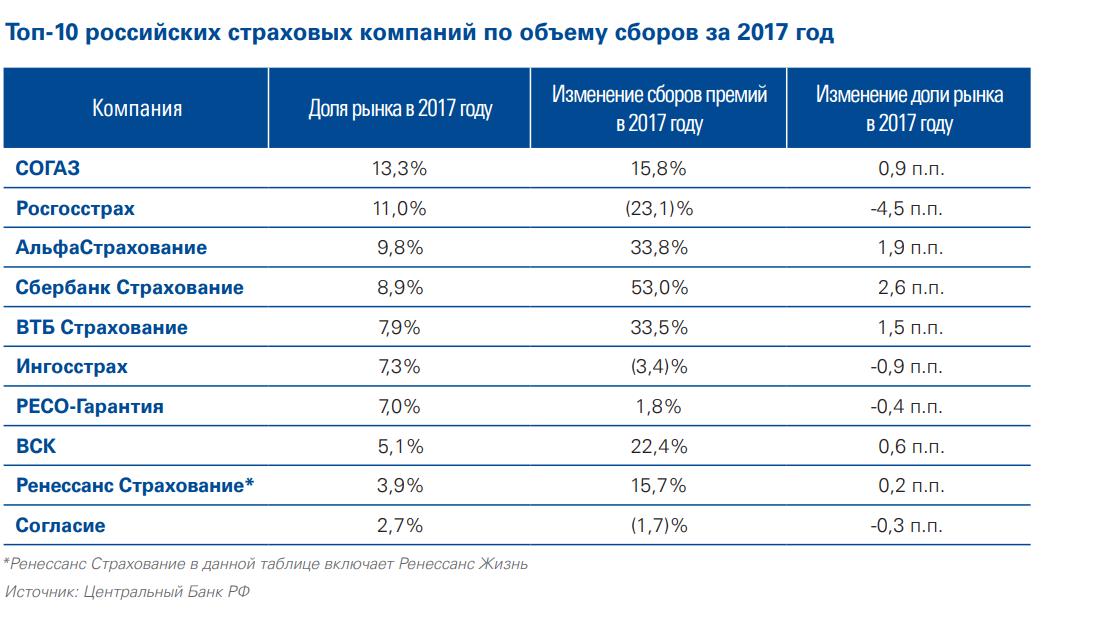 Ведущие игроки на страховом рынке России