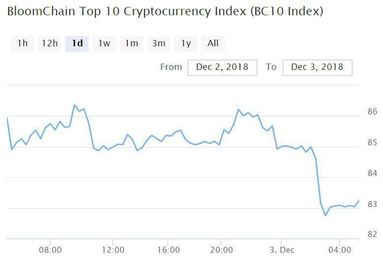 Bitcoin, Ethereum, альткоины — Обзор криптовалют — 3/12/2018