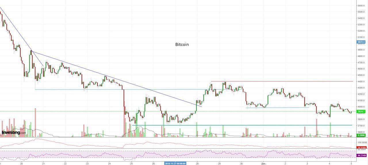 Bitcoin, Ethereum, альткоины — Обзор криптовалют — 5/12/2018