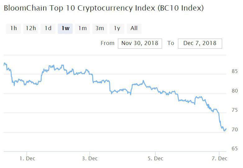 Bitcoin, Ethereum, альткоины — Обзор криптовалют — 7/12/2018