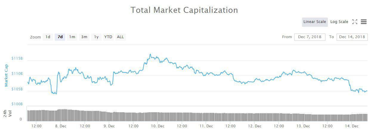 Bitcoin, Ethereum, альткоины — Обзор криптовалют — 14/12/2018