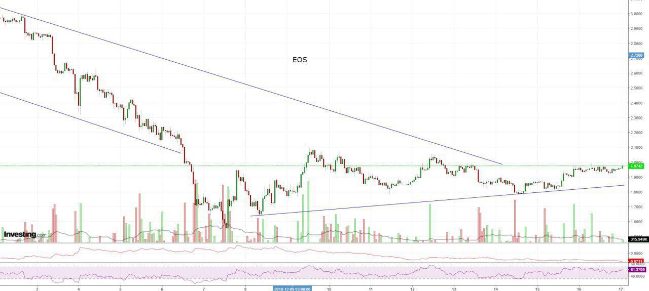 Bitcoin, Ethereum, альткоины — Обзор криптовалют — 17/12/2018