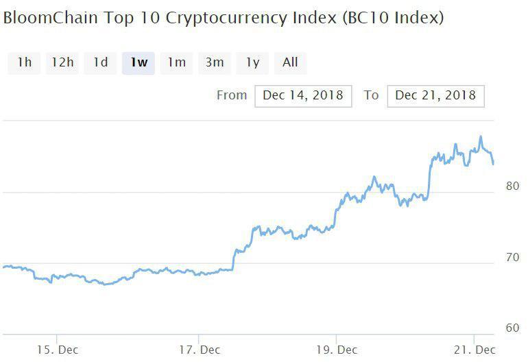 Bitcoin, Ethereum, альткоины — Обзор криптовалют — 21/12/2018
