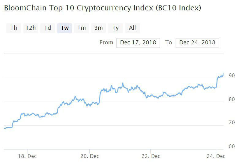 Bitcoin, Ethereum, альткоины — Обзор криптовалют — 24/12/2018