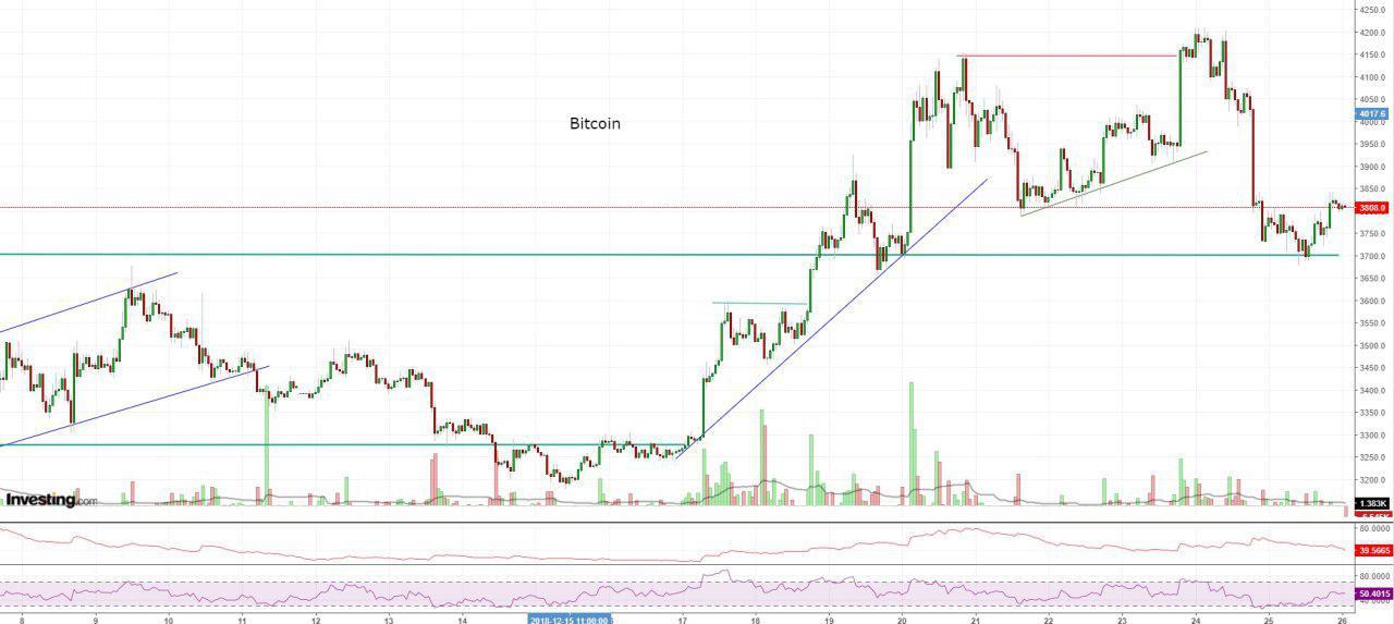 Bitcoin, Ethereum, альткоины — Обзор криптовалют — 26/12/2018
