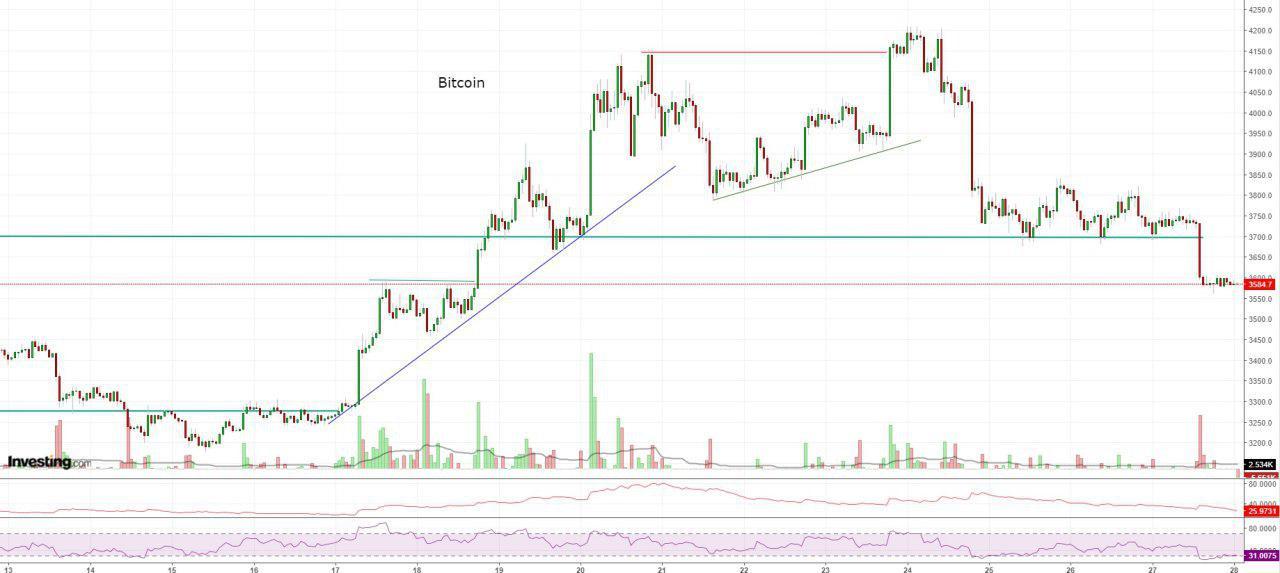 Bitcoin, Ethereum, альткоины — Обзор криптовалют — 28/12/2018
