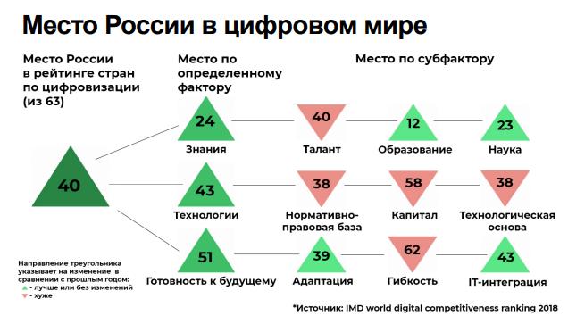 Россия в рейтинге цифровой конкурентоспособности