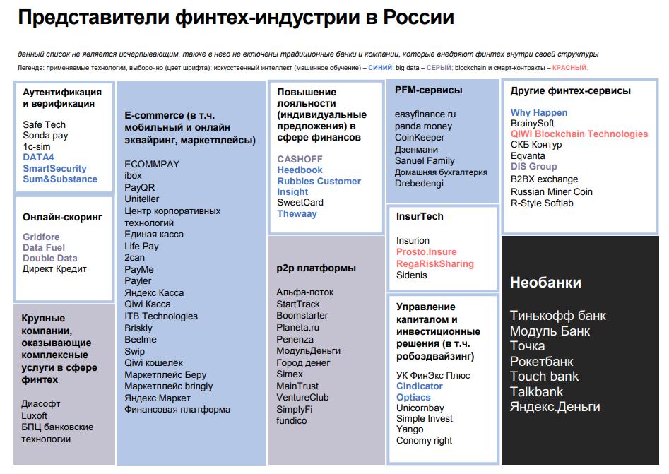 Представители финтех-индустрии в России
