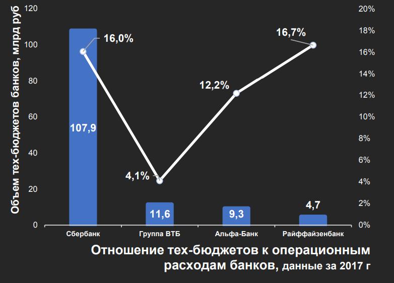 Отношение тех-бюджетов к операционным расходам традиционных российских банков в 2017 году