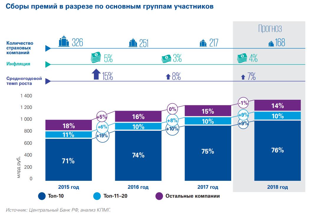 Рынок страхования в России. Источник: KPMG