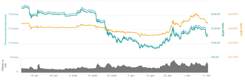Динамика стоимости Ethereum /// Coinmarket