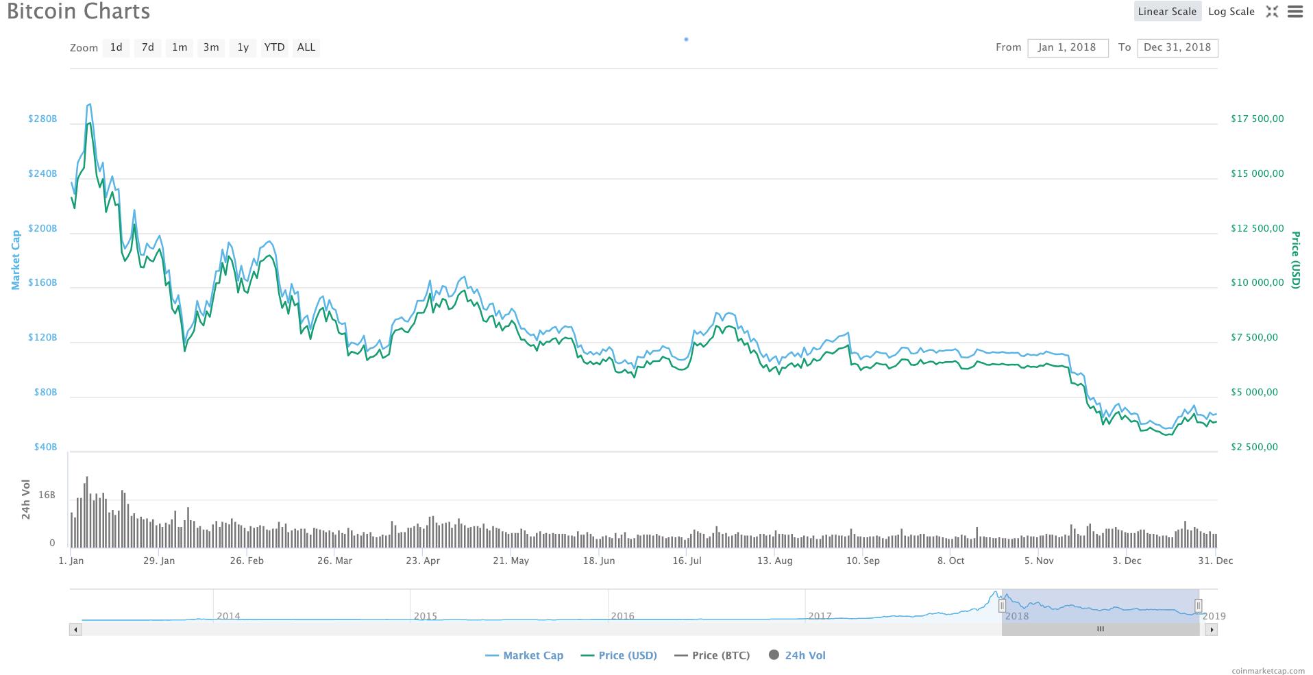 Динамика курса bitcoin в 2019 году