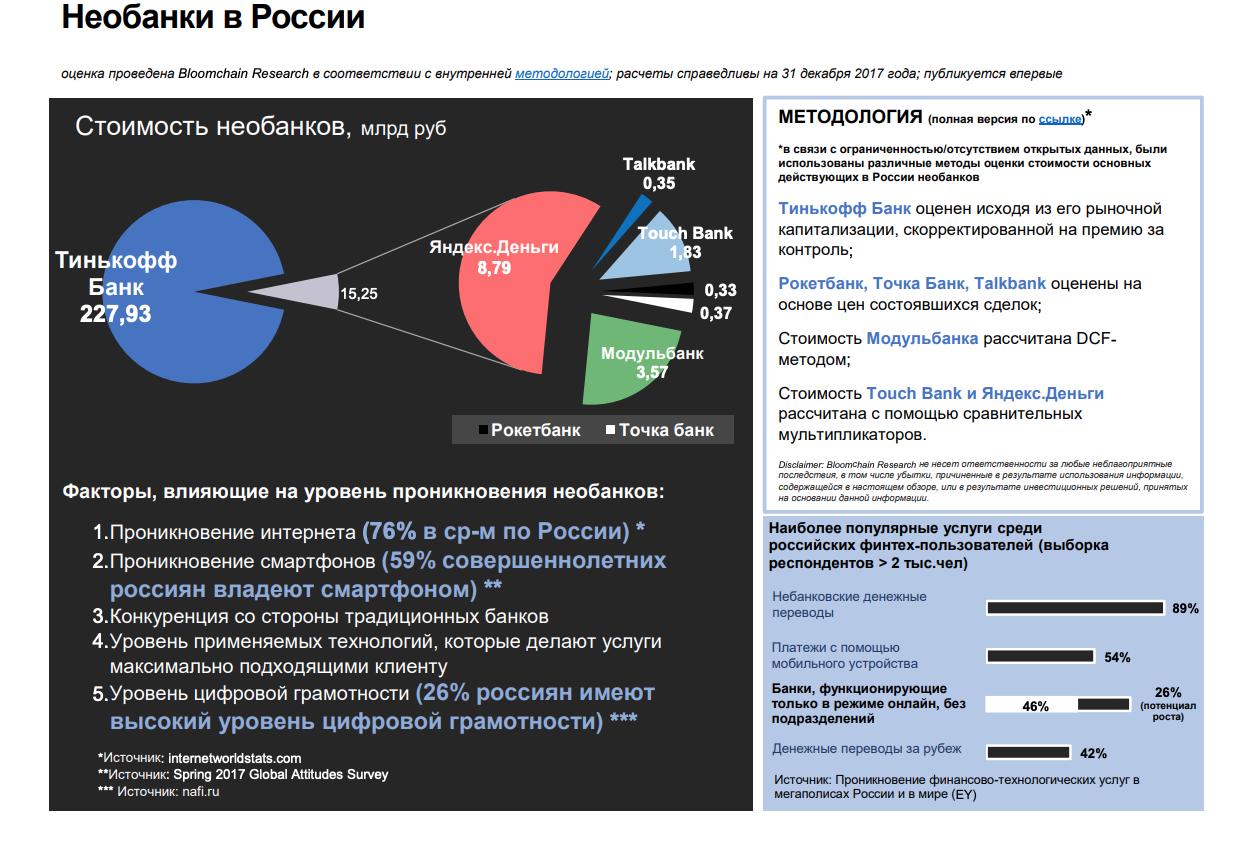 Необанки в России