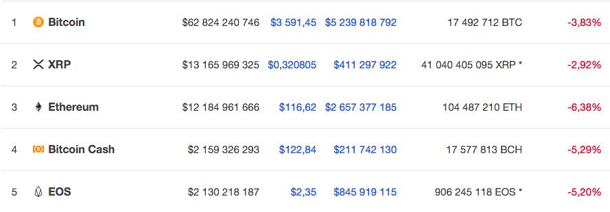 Курс пяти крупнейших по капитализации валют на 21 января 8.30 по мск по версии Coinmarketcap
