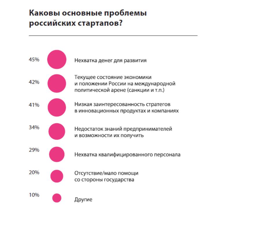 Основные проблемы российских стартапов