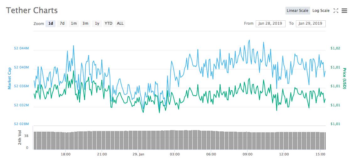Динамика курса и рыночной капитализации USDT за сутки / Источник: Coinmarketcap