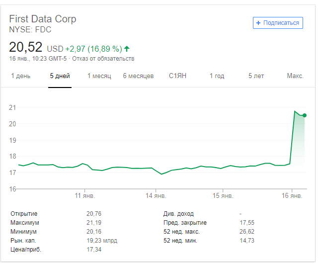 акции First Data