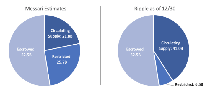 количество XRP в обращении