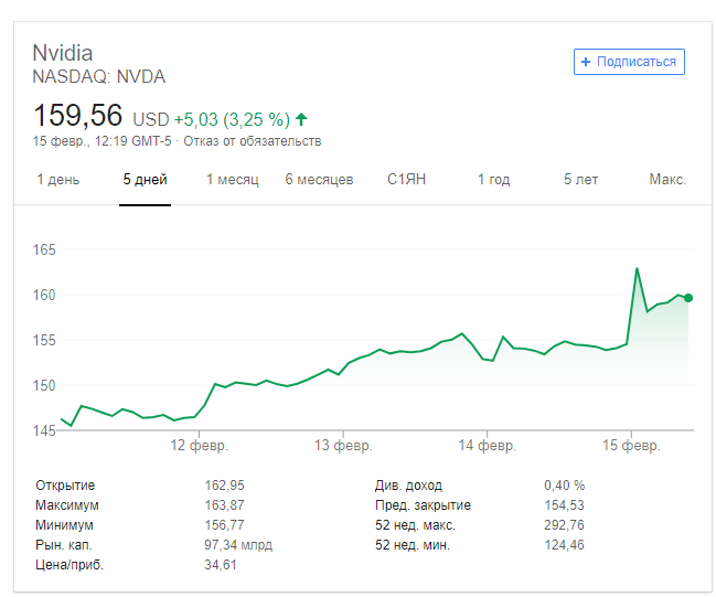 акции Nvidia